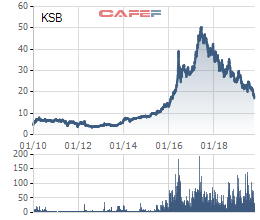 KSB về đáy 4 năm và giảm 2/3 so với đỉnh, cổ đông lớn Hưng Gimiko cắt lỗ 1,63 triệu cổ phiếu - Ảnh 1.