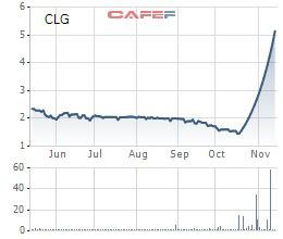 CLG tăng trần 20 phiên liên tiếp, Cotec Land họp cổ đông bất thường để thay thế toàn bộ dàn lãnh đạo - Ảnh 1.