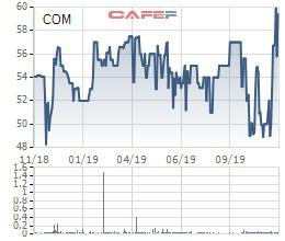 Vượt 10% kế hoạch lợi nhuận sau 9 tháng, Comeco (COM) tạm ứng cổ tức bằng tiền tỷ lệ 30% - Ảnh 1.