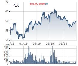 Petrolimex sẽ có dịch vụ bảo dưỡng xe, cafe đi kèm trạm xăng, kỳ vọng sáp nhập PGBank và HDBank hoàn tất trước tháng 6/2020 - Ảnh 4.