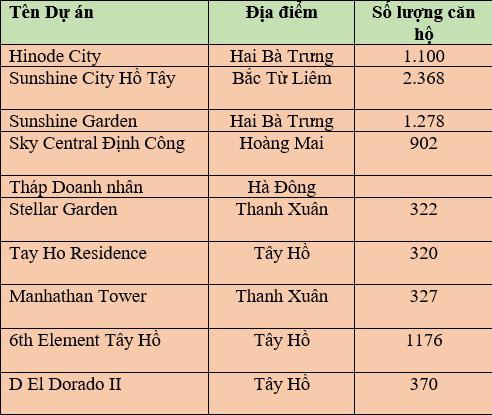 10 dự án chung cư sắp bàn giao nhà tại Hà Nội - Ảnh 1.