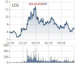 Licogi 16 chào bán hơn 29 triệu cổ phiếu giá 10.000 đồng/cp cho cổ đông hiện hữu - Ảnh 2.