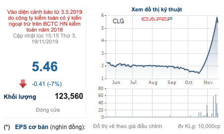 CLG tăng trần 21 phiên liên tiếp, Công ty mẹ Cotec muốn bán toàn bộ 11,59 triệu cổ phiếu - Ảnh 1.