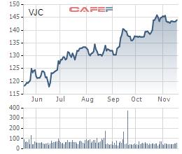 Vietjet ký kết Hợp đồng tài trợ vốn quốc tế với tổng giá trị 200 triệu USD - Ảnh 1.
