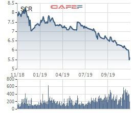 SCR về đáy của nhiều năm, TTC Land chốt danh sách cổ đông phát hành 27 triệu cổ phiếu trả cổ tức - Ảnh 1.