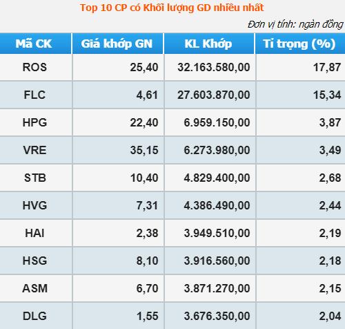 ROS xác lập kỷ lục mới về thanh khoản, nhóm FLC chiếm 1/3 khối lượng khớp lệnh toàn thị trường phiên 20/11 - Ảnh 3.