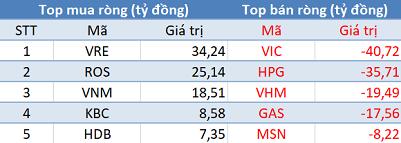 Phiên 20/11: ROS được mua mạnh bất chấp khối ngoại bán ròng, VN-Index lùi về mốc 1.000 điểm - Ảnh 1.