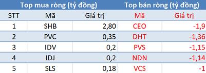 Phiên 20/11: ROS được mua mạnh bất chấp khối ngoại bán ròng, VN-Index lùi về mốc 1.000 điểm - Ảnh 2.