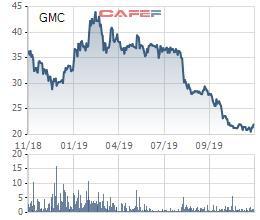 Cổ phiếu lao dốc, Garmex Sài Gòn (GMC) chuẩn bị chào bán gần 9 triệu cổ phiếu ra công chúng - Ảnh 1.