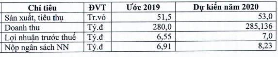 Thị trường kém thuận lợi, bao bì Bỉm Sơn (BPC) báo lợi nhuận 9 tháng mới hoàn thành gần 1 nửa kế hoạch năm - Ảnh 2.