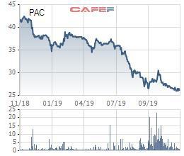 Cổ phiếu lao dốc, Pinaco (PAC) chuẩn bị trả cổ tức bằng tiền tỷ lệ 15% - Ảnh 1.