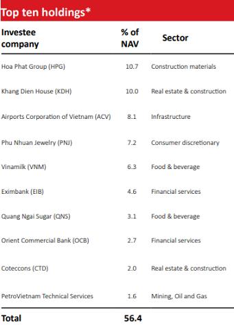 VOF VinaCapital đẩy mạnh giải ngân 30 triệu USD trái phiếu - Ảnh 1.