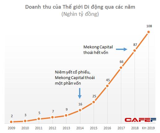 Sau những thành công ngoài mong đợi với Thế giới Di động, Golden Gate, Mekong Capital đang quá tự tin vào việc F88, Pharmacity cũng sẽ tăng trưởng đột phá? - Ảnh 1.