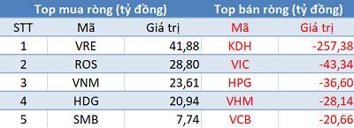 Khối ngoại bán ròng gần 350 tỷ đồng, VN-Index mất gần 13 điểm trong phiên 21/11 - Ảnh 1.