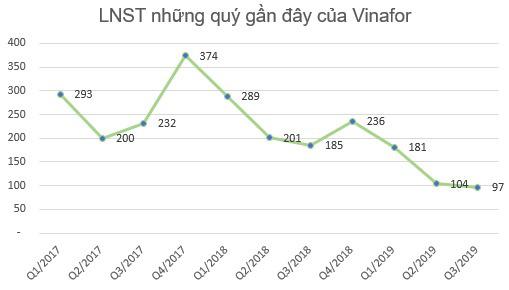 Vinafor (VIF) đã nộp hồ sơ đăng ký niêm yết 350 triệu cổ phiếu lên HNX - Ảnh 2.