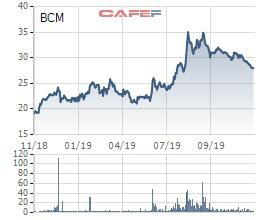 Becamex (BCM) dự kiến sẽ giao dịch chính thức trên HoSE từ đầu tháng 1/2020 - Ảnh 1.