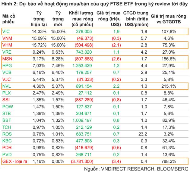 VNM ETF và FTSE Vietnam ETF sẽ mua bán ra sao trong kỳ review tháng 12? - Ảnh 1.
