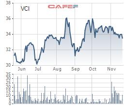 Chứng khoán Bản Việt (VCSC) sắp huy động thêm hơn 331 tỷ trái phiếu, tăng cường hoạt động tự doanh và cấp margin - Ảnh 1.