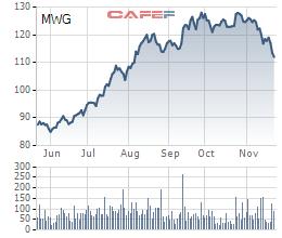 Thế giới Di động (MWG): LNST 10 tháng tăng trưởng 35%, doanh thu tháng 10 tăng nhẹ so với tháng 9 - Ảnh 4.