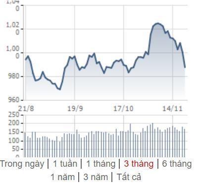[Điểm nóng TTCK tuần 18/11 – 24/11] Chứng khoán Việt Nam lao dốc bất ngờ, chứng khoán thế giới giảm nhẹ - Ảnh 1.
