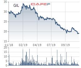 Gilimex (GIL) dự kiến chào bán 12 triệu cổ phiếu cho cổ đông, đầu tư khu công nghiệp với tổng vốn 3.000 tỷ - Ảnh 1.