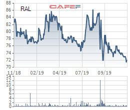 Sau sự cố cháy lớn cuối tháng 8, Rạng Đông (RAL) sắp chi 2.500 tỷ đồng đầu tư nhà máy LED hệ sinh thái số - Ảnh 1.
