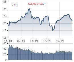 TTC Hospitality (VNG) phát hành gần 5 triệu cổ phiếu ESOP với giá bằng nửa thị giá - Ảnh 1.