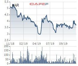 An Dương Thảo Điền (HAR) đăng ký mua 5 triệu cổ phiếu quỹ - Ảnh 1.