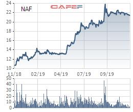 Cổ phiếu tăng bằng lần, Nafoods chính thức được nâng room ngoại lên 100% - Ảnh 1.