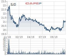 Cổ phiếu phục hồi, Thủy điện Cần Đơn (SJD) chuẩn bị trả cổ tức bằng tiền tỷ lệ 25% - Ảnh 1.