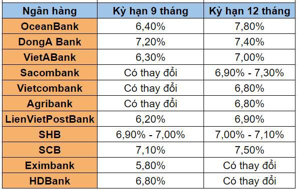 Nhiều ngân hàng giảm mạnh lãi suất tiền gửi kỳ hạn 9 tháng và 12 tháng  - Ảnh 3.