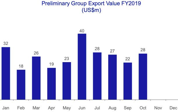 Vĩnh Hoàn (VHC): Kim ngạch xuất khẩu 10 tháng đạt 263 triệu USD, giảm 15% - Ảnh 2.