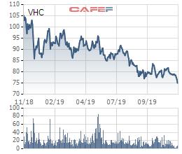 Vĩnh Hoàn (VHC): Kim ngạch xuất khẩu 10 tháng đạt 263 triệu USD, giảm 15% - Ảnh 3.
