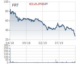 Điều gì khiến FPT Retail (FRT) mất 67% vốn hóa chỉ sau một năm rưỡi lên sàn chứng khoán? - Ảnh 2.