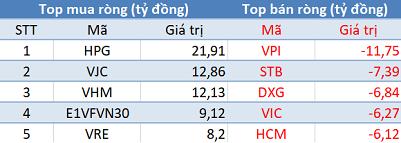 Thị trường giảm sâu, khối ngoại tiếp tục mua ròng trong phiên 28/11 - Ảnh 1.