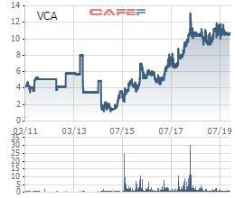 Thép Vicasa – VNSteel (VCA) đã nộp hồ sơ đăng ký niêm yết lên HoSE - Ảnh 1.