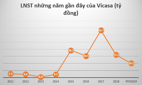 Thép Vicasa – VNSteel (VCA) đã nộp hồ sơ đăng ký niêm yết lên HoSE - Ảnh 2.