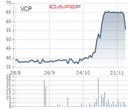 Vinaconex Power (VCP): Cổ phiếu tăng nóng, vợ chồng Tổng Giám đốc bán ra cổ phiếu - Ảnh 1.