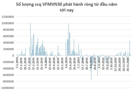 Chuyển động ETFs: VNM ETF, KIM VN30 ETF bị rút vốn, VFMVN30 ETF hút tiền trở lại trong tháng 11 - Ảnh 2.