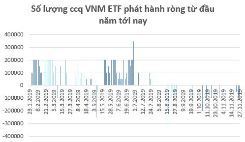 Chuyển động ETFs: VNM ETF, KIM VN30 ETF bị rút vốn, VFMVN30 ETF hút tiền trở lại trong tháng 11 - Ảnh 1.