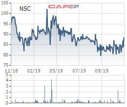 Vinaseed (NSC) chuẩn bị trả cổ tức bằng tiền tỷ lệ 15% - Ảnh 1.