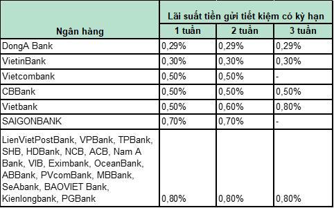 Với mặt bằng lãi suất mới, để tiền không kỳ hạn ở ngân hàng nào lợi nhất? - Ảnh 2.