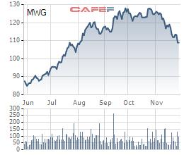 Norges Bank và Samsung Vietnam Securities bán bớt cổ phiếu MWG của Thế giới di động trong bối cảnh cổ phiếu lao dốc - Ảnh 1.