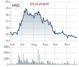 Cổ phiếu giảm sâu, Thaco tiếp tục đăng ký mua 5 triệu cổ phiếu HAGL Agrico - Ảnh 1.
