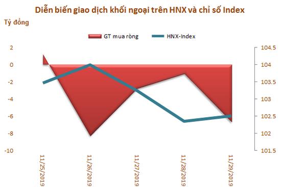VRE được khối ngoại mua ròng mạnh nhất trong 5 tuần liên tiếp, tổng giá trị đạt 1.027 tỷ đồng - Ảnh 3.