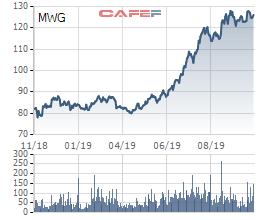 Các quỹ ngoại vừa trao tay 2 triệu cổ phiếu MWG của Thế giới di động - Ảnh 2.