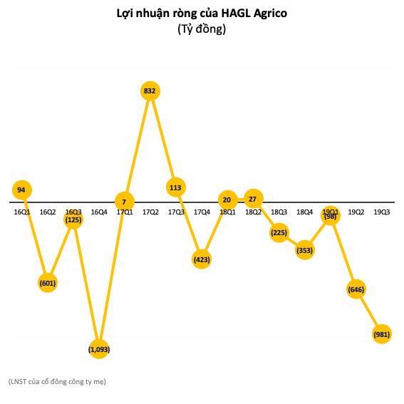 HAGL Agico (HNG) lỗ thêm 980 tỷ trong quý 3 do sự cố ngập lụt, chuyển đổi vườn cây… nâng lỗ luỹ kế lên 1.622 tỷ đồng - Ảnh 2.