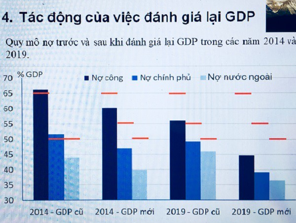 GDP và nỗi niềm của Tổng cục trưởng Thống kê - Ảnh 2.