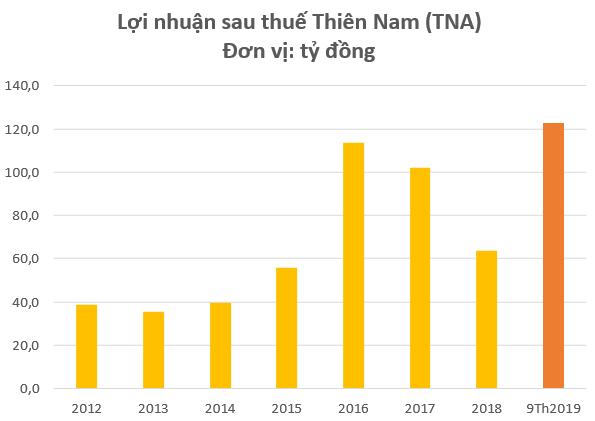 """Đẩy mạnh kinh doanh bất động sản, cổ phiếu Thiên Nam (TNA) tăng """"phi mã"""" trong năm 2019 - Ảnh 2."""