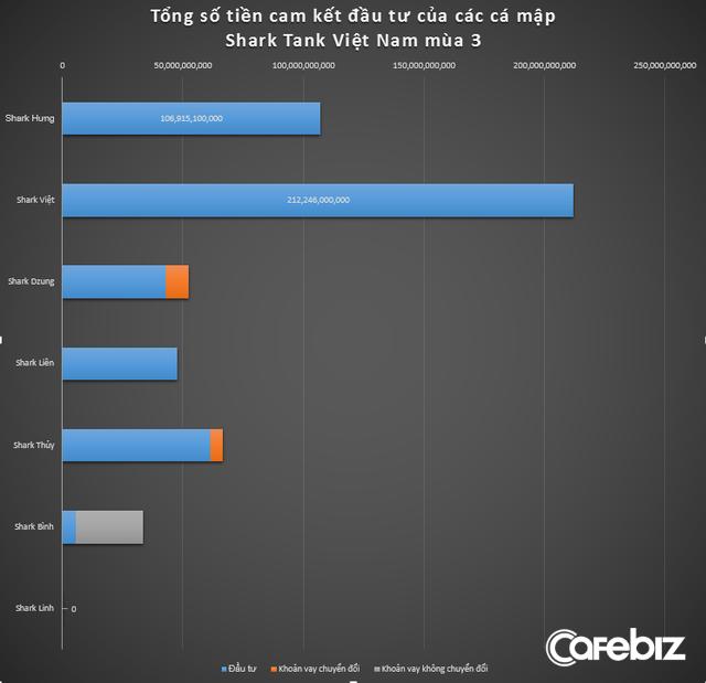 """[Thống kê Shark Tank mùa 3] Tổng vốn rót 22 triệu USD: Shark Việt 'cân' gần phân nửa, Shark Bình từ """"shark tri kỷ"""" đã hoá shark ké, có một cá mập không chi ra đồng nào - Ảnh 1."""